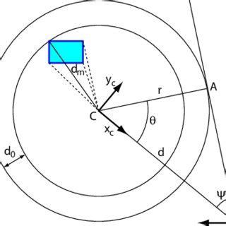 Occlusion detection - issbuedu